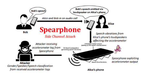 Spearphone Cyber Attack
